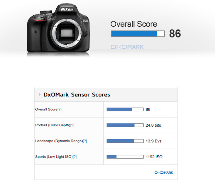 Nikon D3400 Sensor Review and Test Results