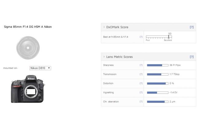 Best Lens Ever: Sigma 85mm f/1.4 DG HSM Art Lens for Nikon DxOMark Tested