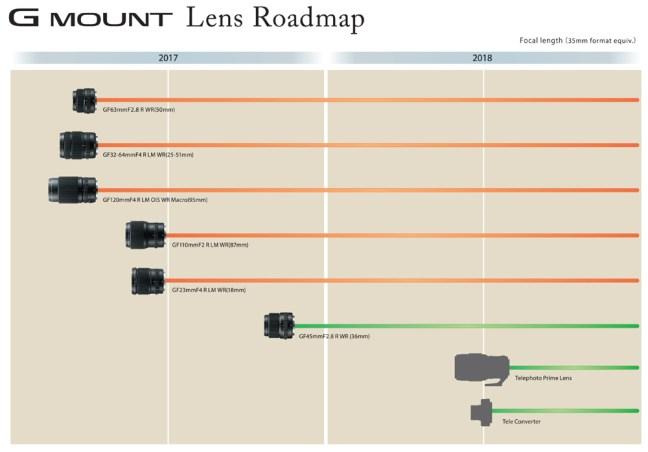 Fujifilm GFX lens roadmap for 2017 / 2018