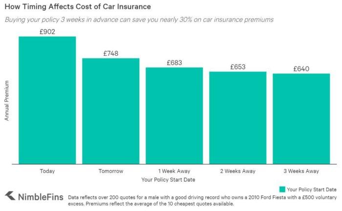 Car Insurance Nimblefins - dailycarblog