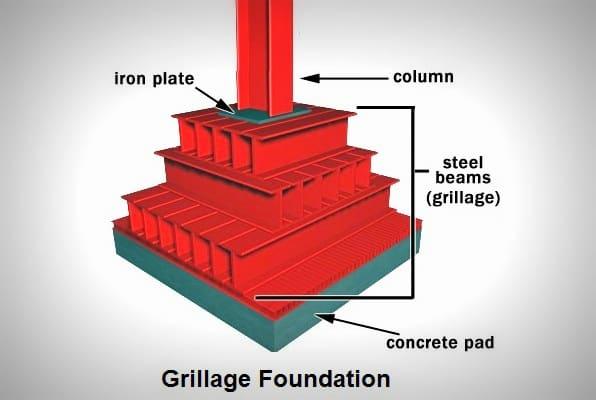 bending moment diagram for cantilever beam 1996 ford explorer trailer wiring grillage foundation design procedure - daily civil