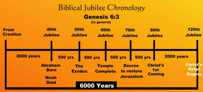 bible jubilee chron