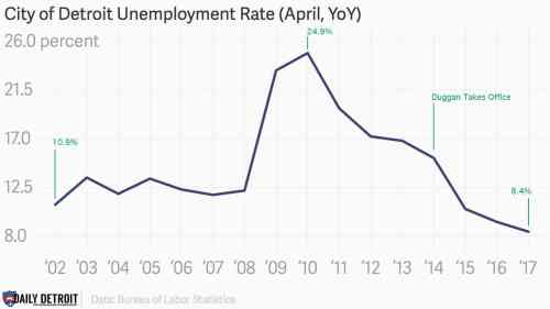 small resolution of diagram of unemployment