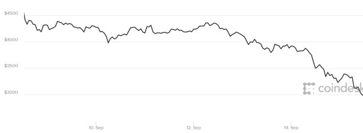 bitcoin value september 15