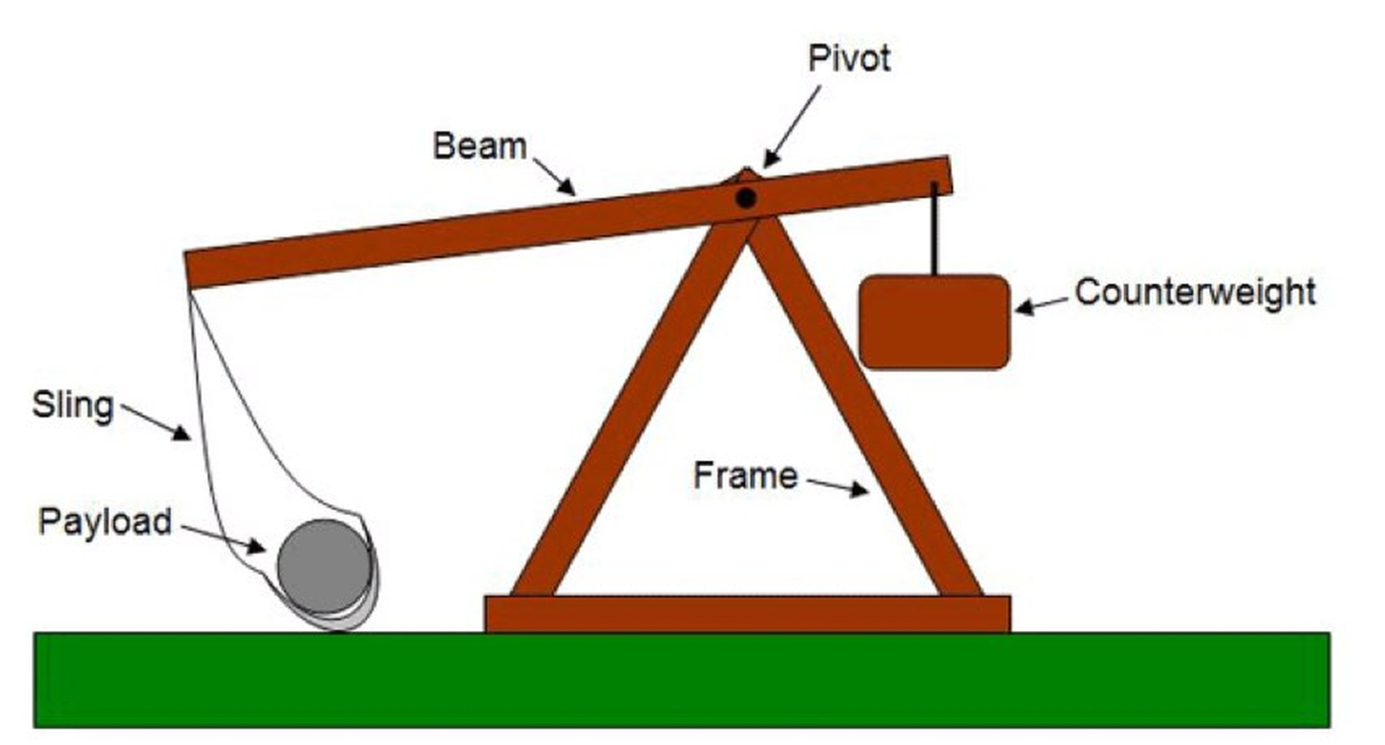 hight resolution of trebuchet diagram