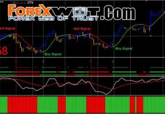 Simple Forex Scalping System for Profitable Trading
