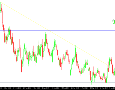 EUR/USD Technical Analysis: Ongoing Bearish Pressure