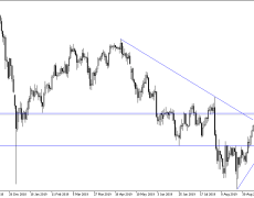 USD/JPY weekly technical outlook and threats to future gains
