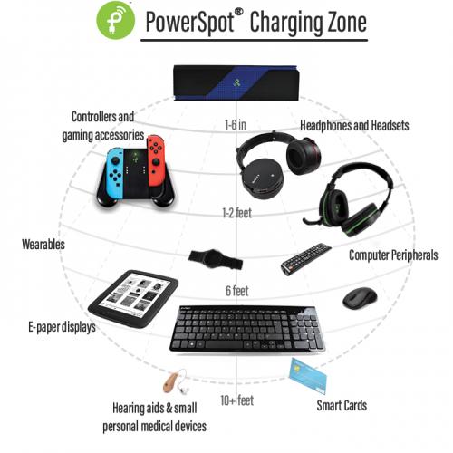 powercast device range
