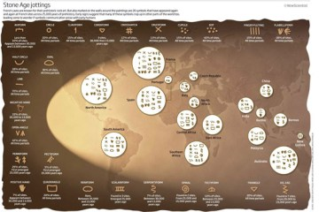 Shared Stone Age Jottings Infographic