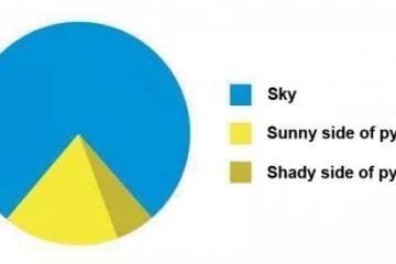 Pyramid Pie Chart