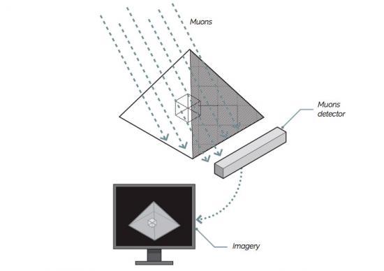 Pyramid scan