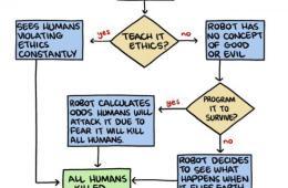 AI Death Flowchart