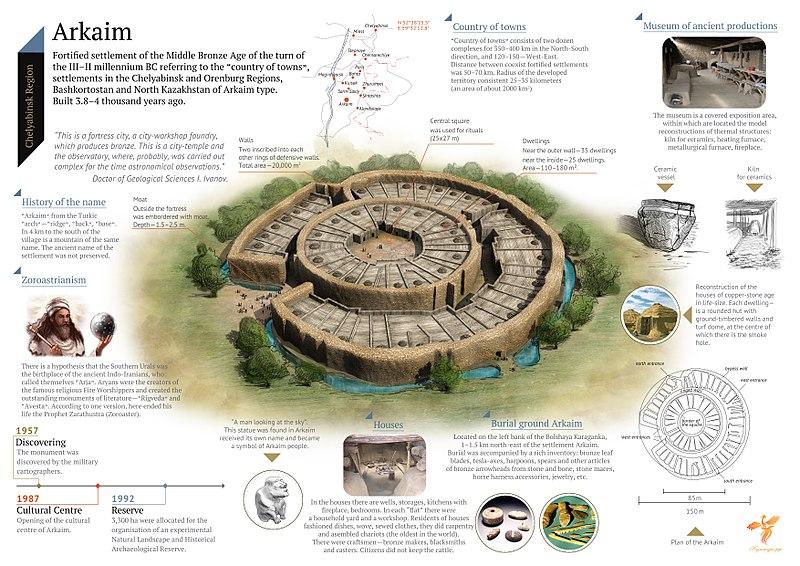 Arkaim infographic