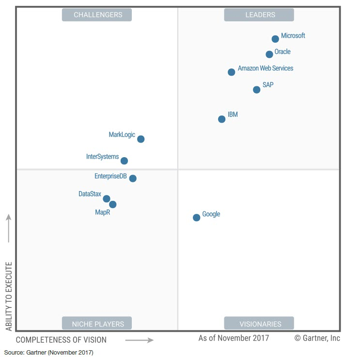 Gartner recognized Microsoft a leader in OPDBMS market for