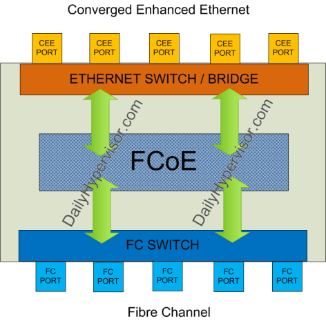 Converged Enhanced Ethernet Bridge