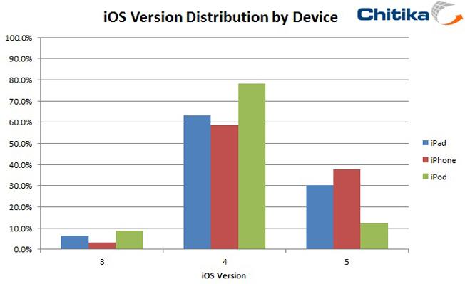 Chitika_iOS_Chart