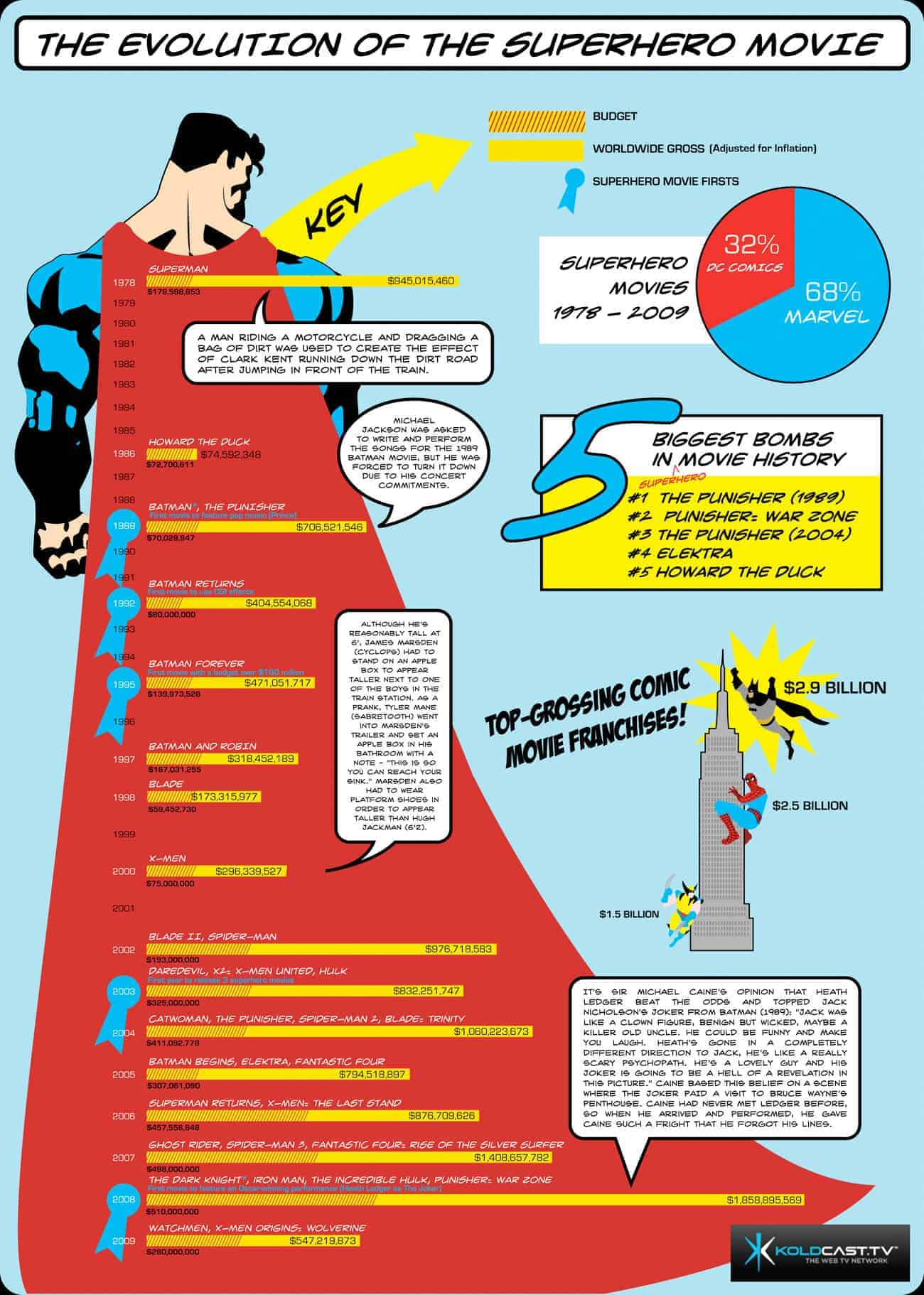 The Evolution Of The Superhero Movie Daily Infographic