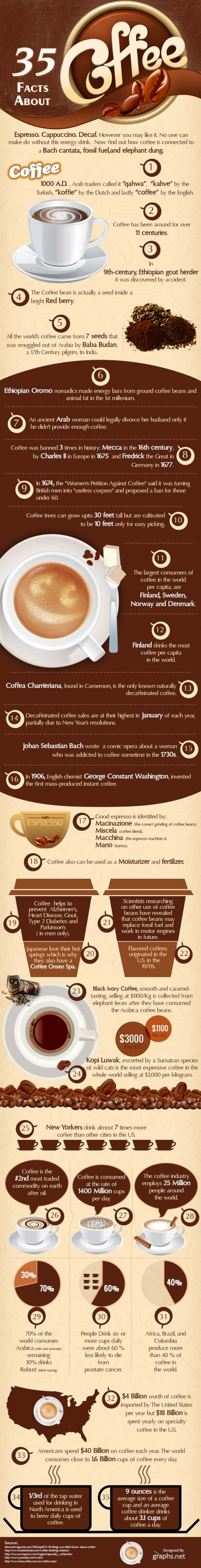 interesting-facts-about-coffee-640x4995