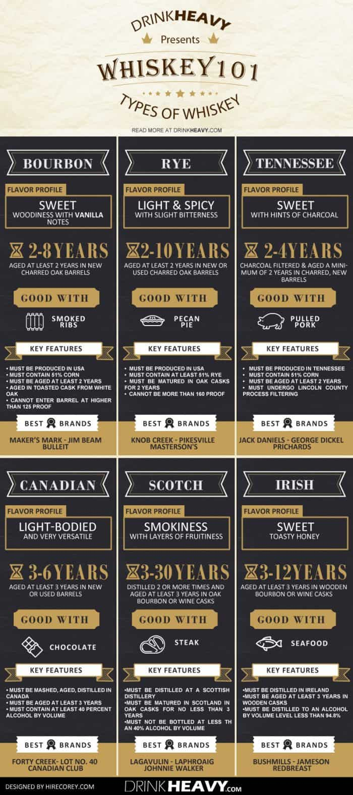 Whiskey 101 The Ultimate Guide  Daily Infographic