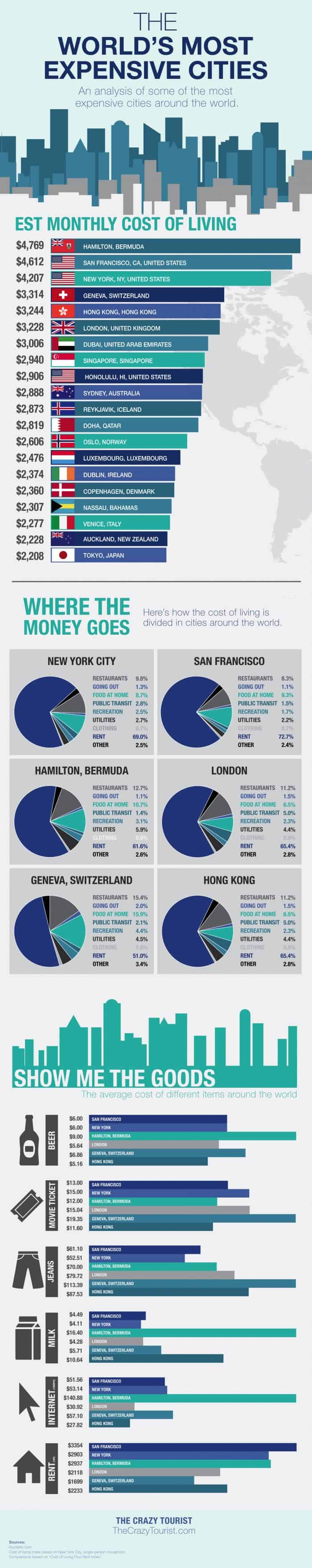 Most Expensive Cities In The World  Daily Infographic