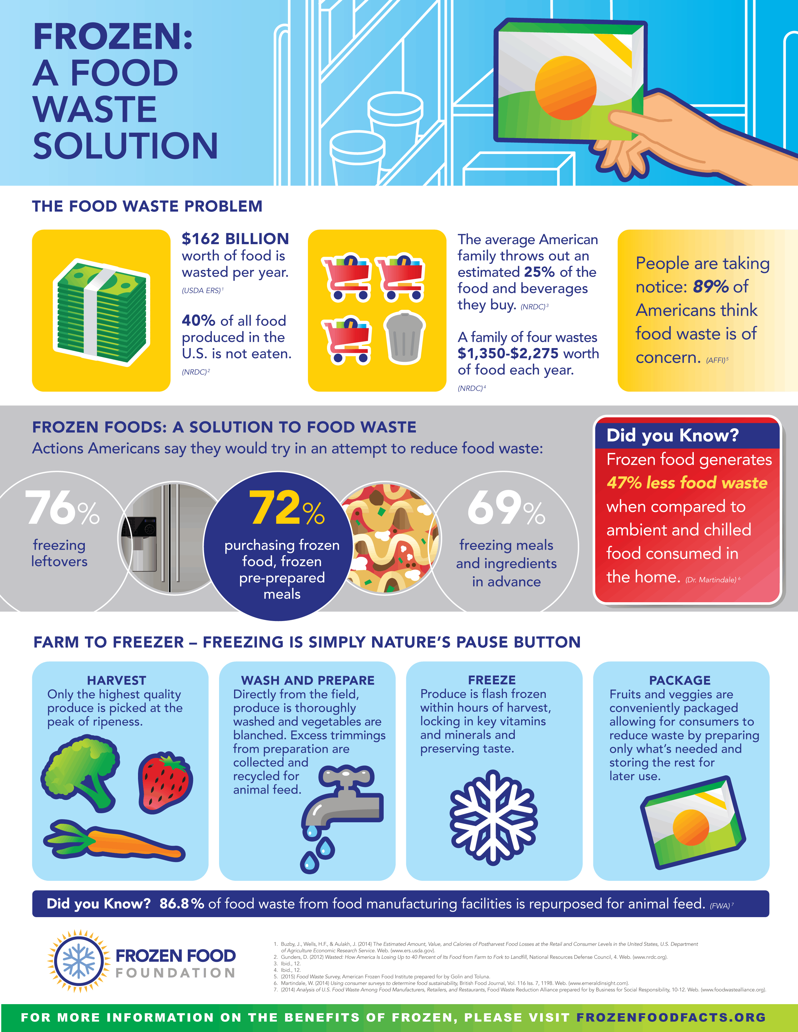 Stop Food Waste With Your Freezer