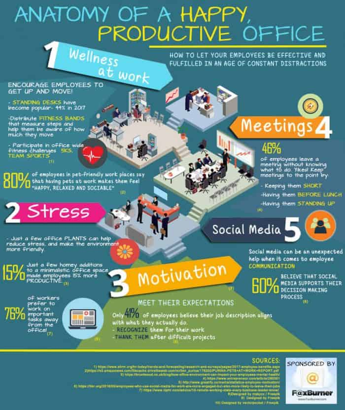 How To Create A Happy  Healthy Office Environment  Daily