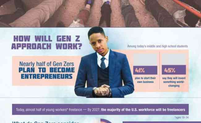 Gen Z An Entrepreneurial Generation Daily Infographic