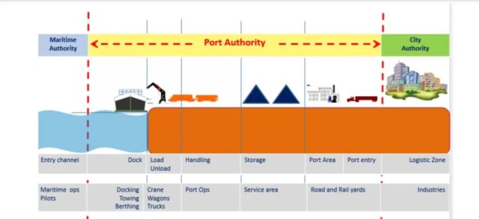 Smart Ports: The Future of Ports- sideview of a port- Daily Logistics