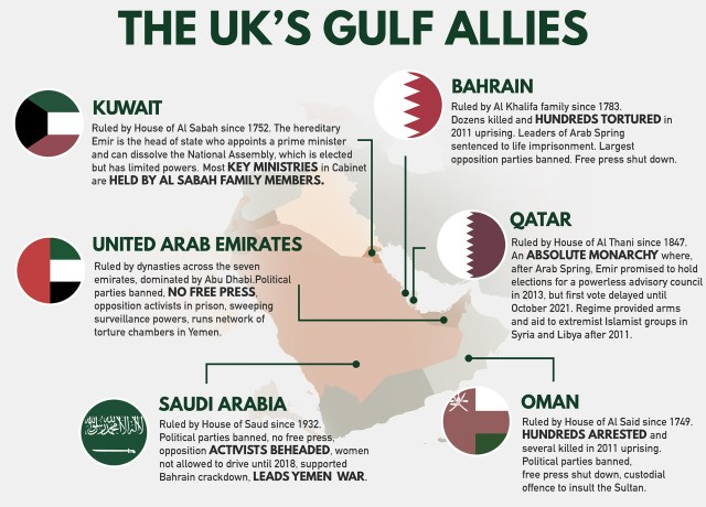 While media focuses on Russian money, UK ministers allow Gulf tyrannies to invest £140bn in Britain