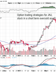 Stock symbol jnj chart and current price as of also option trading strategies for oversold rh dailymaxoptions