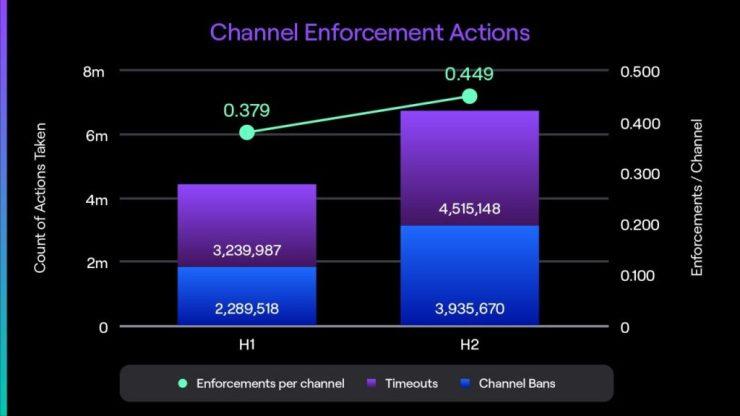 Twitch-azioni-sui-canali