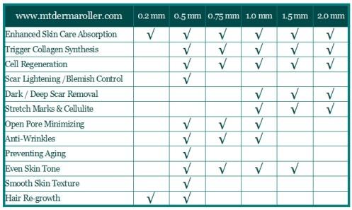 dermaroller-needle-size-guide-mtdermaroller-com_