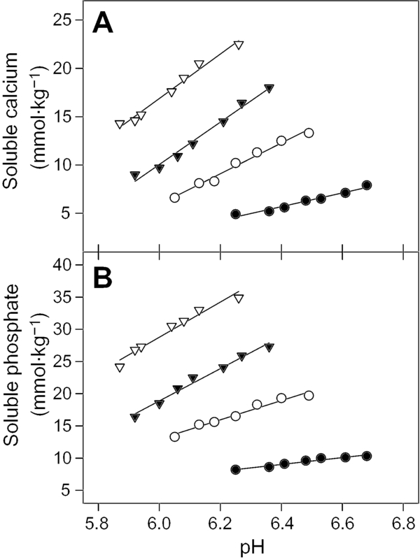Effect of milk solids concentration on the pH, soluble