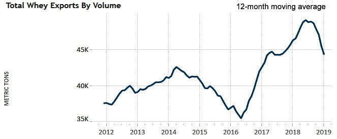 Depressed Whey Export Volume Drags Overall U.S