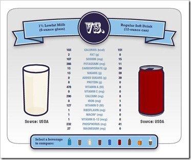 Milk vs Soda