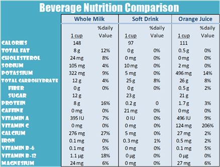 Beverage nutrition comparison