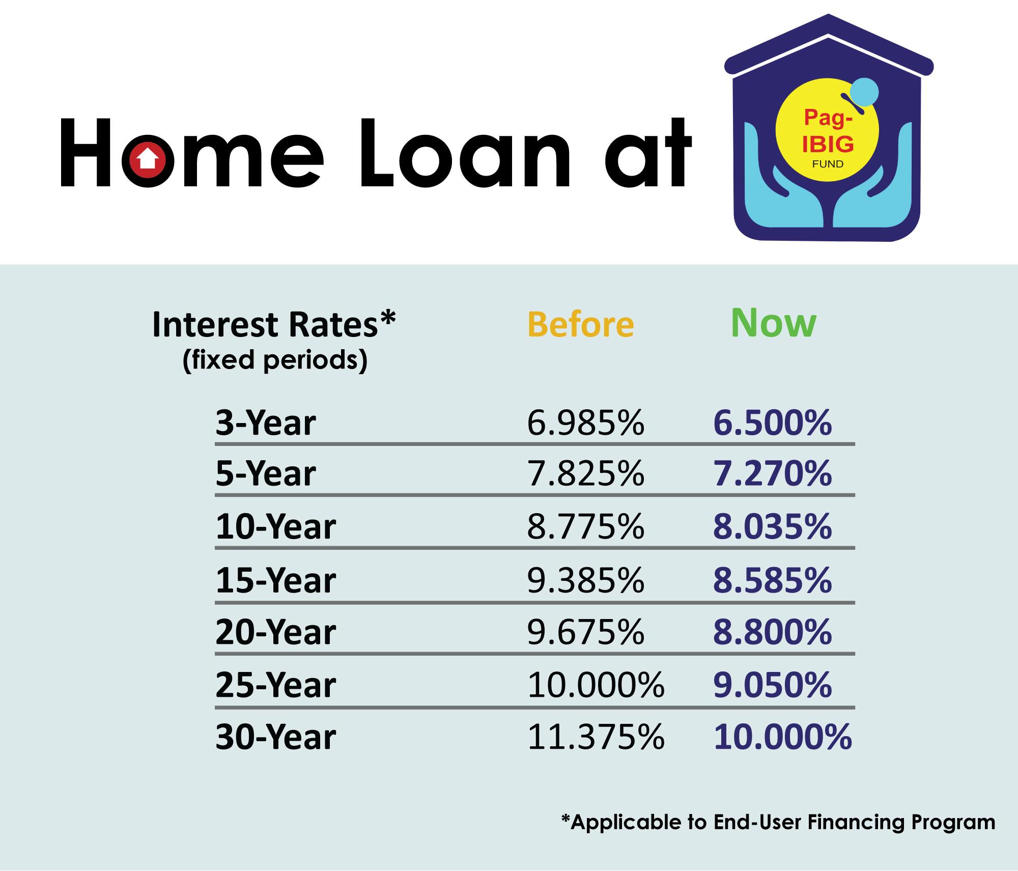 Www Pag Ibig Housing Loan