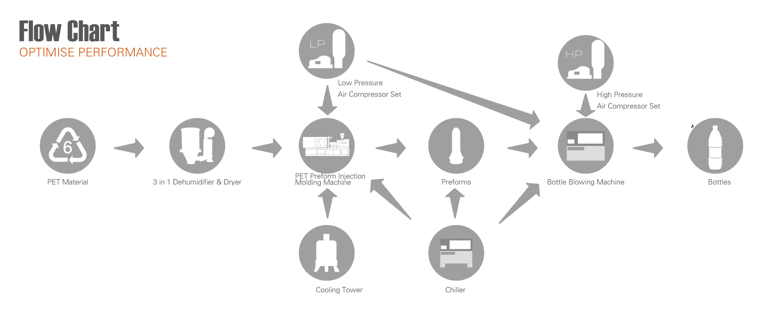Flow Chart Of Pet Bottle Production Line Flow Chart Of