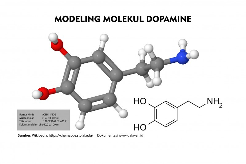 Toxic Dopamine Terhadap Sifat Mujahadah dakwah.id