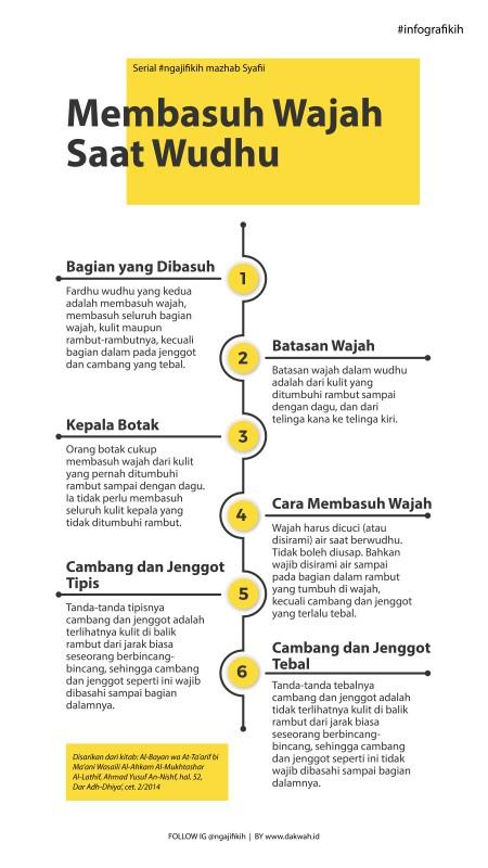 Infografis Membasuh Wajah Saat Wudhu-dakwah.id