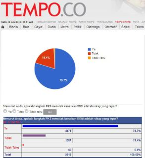 polling tempo
