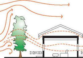 ilustrasi sirkulasi udara