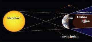 ilustrasi gerhana bulan (inet)