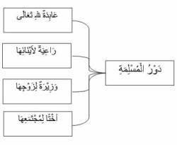 Rasmul Bayan Daurul Muslimah (Tanggung Jawab Muslimah)