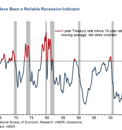 chart 1 yield curve inversions provide reliable recession indicator [ 1247 x 737 Pixel ]