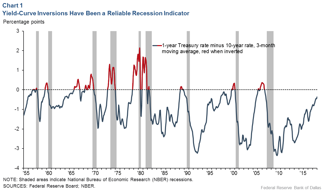 hight resolution of chart 1 yield curve inversions provide reliable recession indicator
