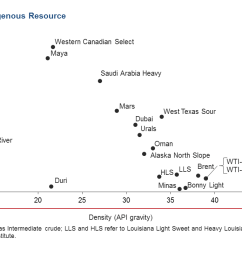 chart 1 crude oil is not a homogenous resource [ 1245 x 736 Pixel ]