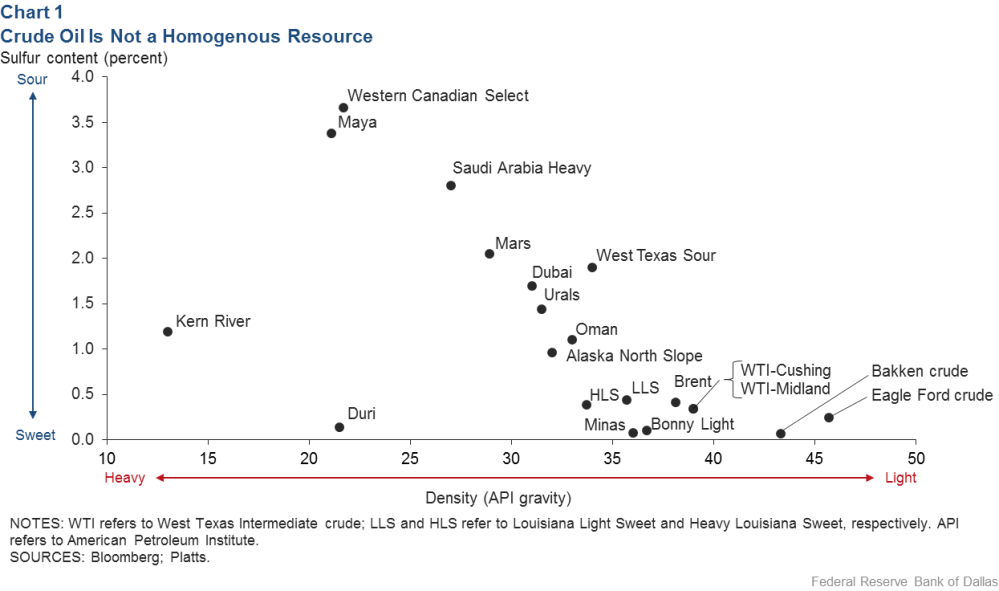 medium resolution of chart 1 crude oil is not a homogenous resource