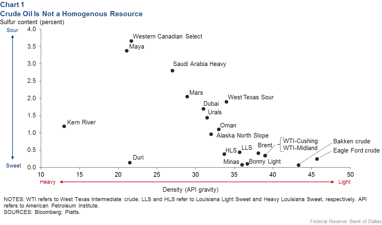 hight resolution of chart 1 crude oil is not a homogenous resource